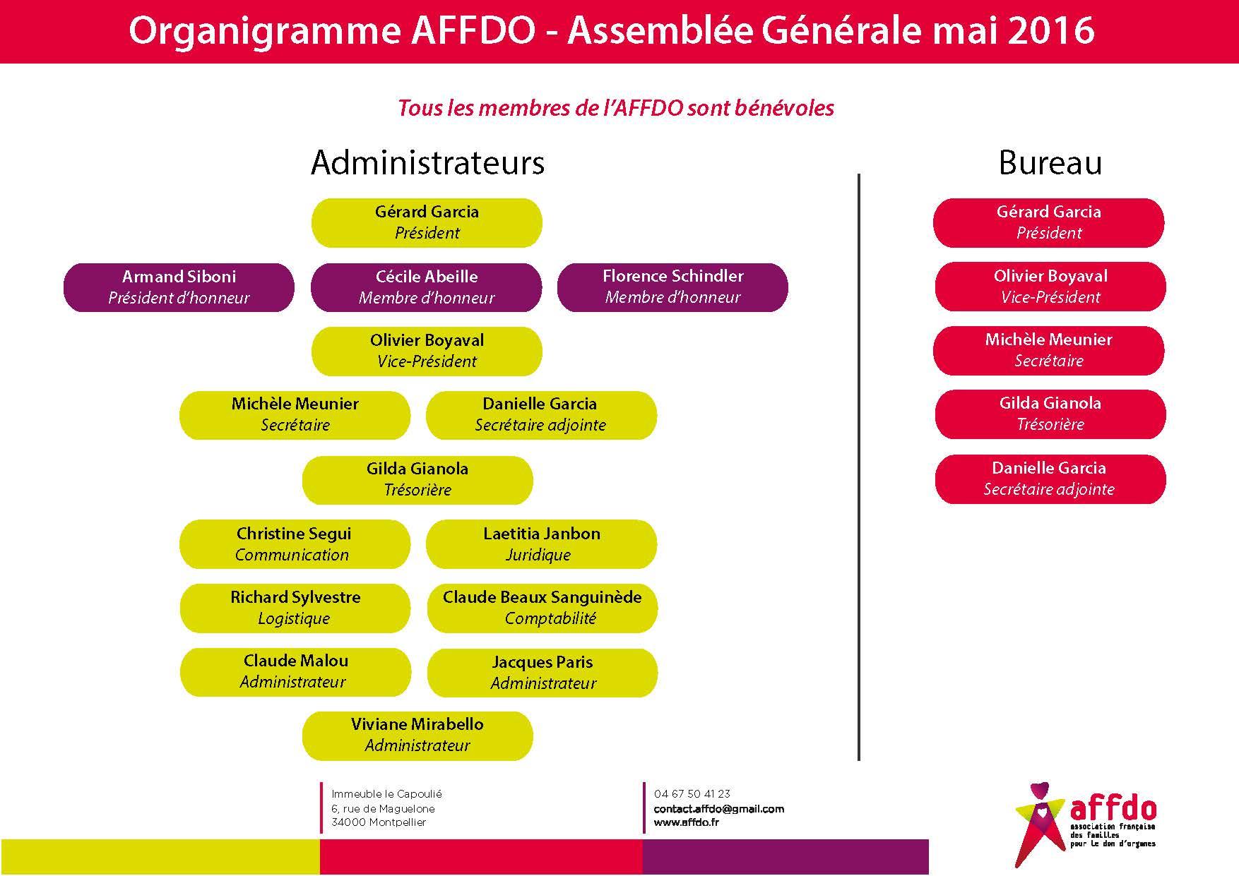 Organigramme AFFDO AG mai 2016 Les membres